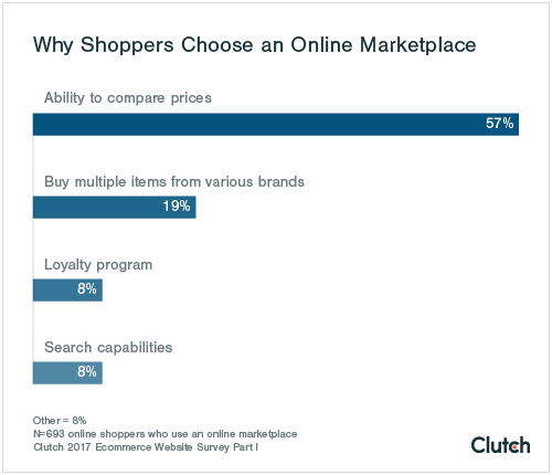Why shoppers choose an online marketplace