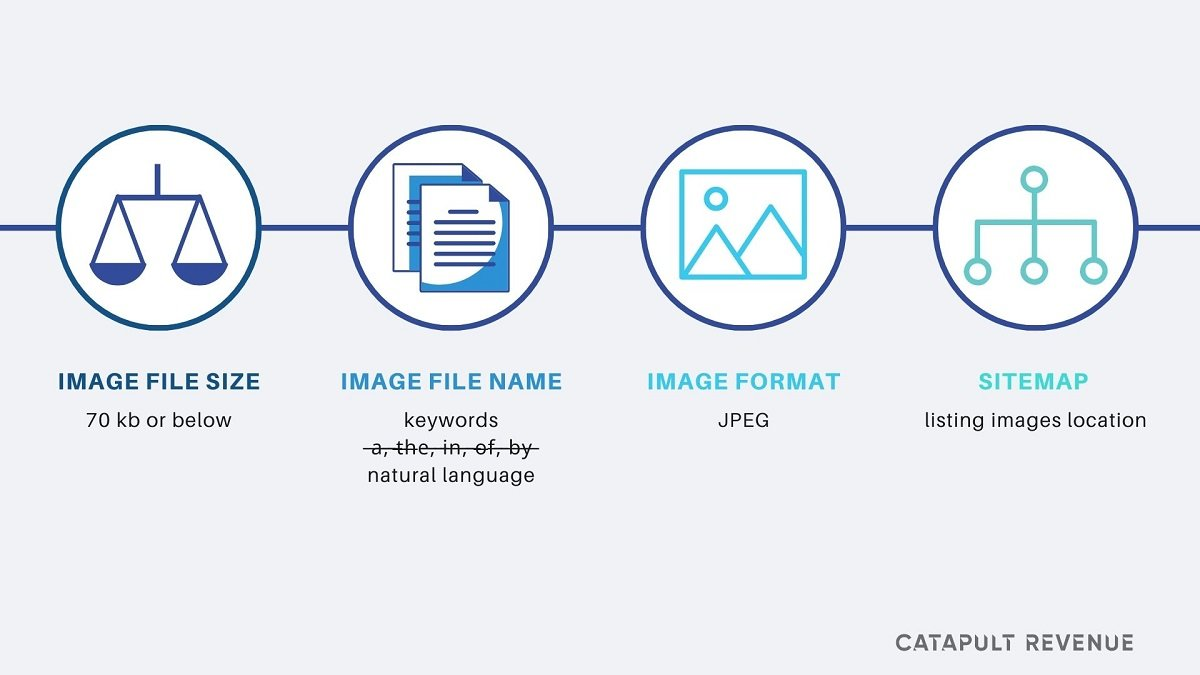 Technical Needs for Image Optimization