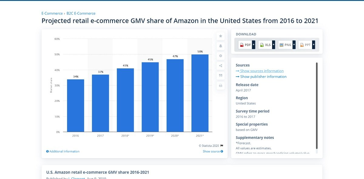 Amazon Growth Digital Marketplace