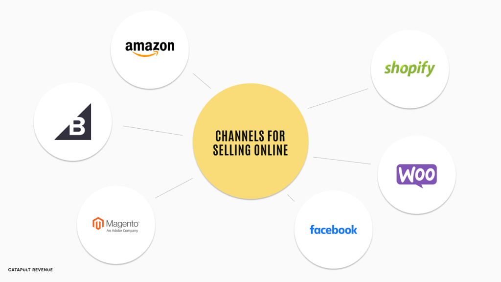 ecommerce channels